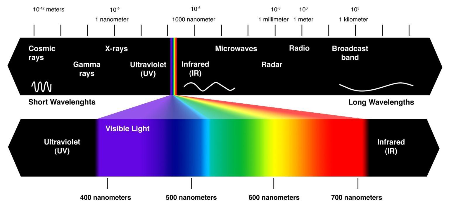 Spectre de lumière et de vibration de l'Univers
